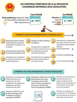 Les contenus principaux de la 9e session de l'Assemblée nationale (XIVe législature)