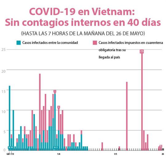 Vietnam: 40 días sin infectados del COVID-19 entre la comunidad