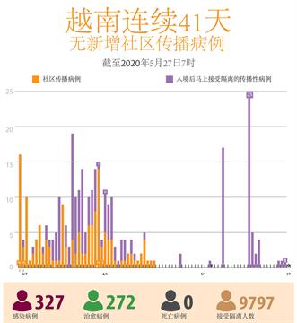 越南连续41天无新增本地传播病例