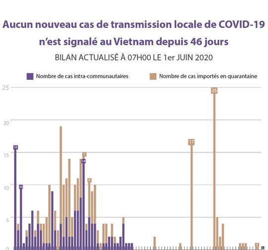 Aucun nouveau cas de transmission locale de COVID-19 n'est signalé au Vietnam depuis 46 jours