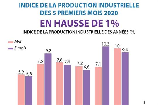 L'indice de la production industrielle en 5 premiers mois 2020 en hausse de 1%