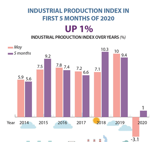 Industrial production up 1%