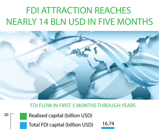 FDI attraction reaches nearly 14 bln USD in five months