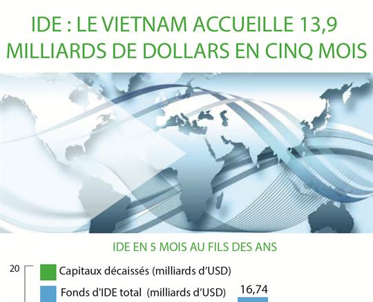 IDE : Le Veietnam accueille 13,9 milliards de dollars en cinq mois