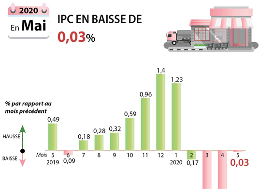 L'IPC en mai en baisse de 0,03% par rapport à avril