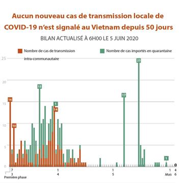 Aucun nouveau cas de transmission locale de COVID-19 n'est signalé au Vietnam depuis 50 jours