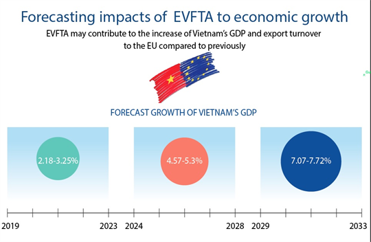 Forecasting impacts of  EVFTA to economic growth