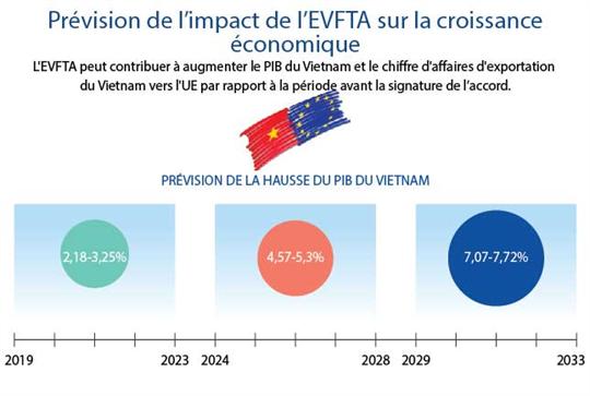 Prévision de l'impact de l'EVFTA sur la croissance économique