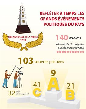 La 14e édition des Prix nationaux de la presse