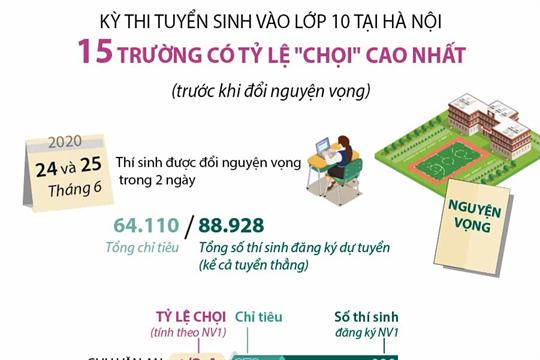 Kỳ thi tuyển sinh vào lớp 10 tại Hà Nội: 15 trường có tỷ lệ