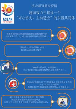 """越南致力于建设一个""""齐心协力、主动适应""""的东盟共同体"""