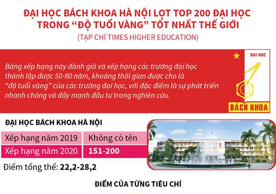 """Đại học Bách khoa Hà Nội lọt top 200 đại học trong """"độ tuổi vàng"""" tốt nhất thế giới (tạp chí Times Higher Education)"""