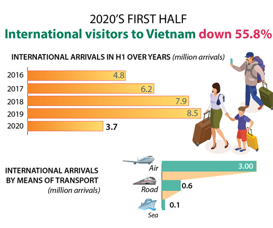 International visitors to Vietnam down 55.8% in H1