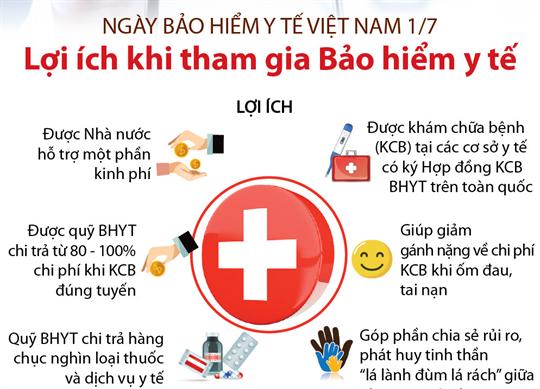 Ngày Bảo hiểm y tế Việt Nam 1/7: Lợi ích khi tham gia Bảo hiểm y tế