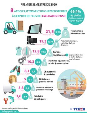 Huit articles atteignent un chiffre d'affaires à l'export de plus de 3 milliards d'USD