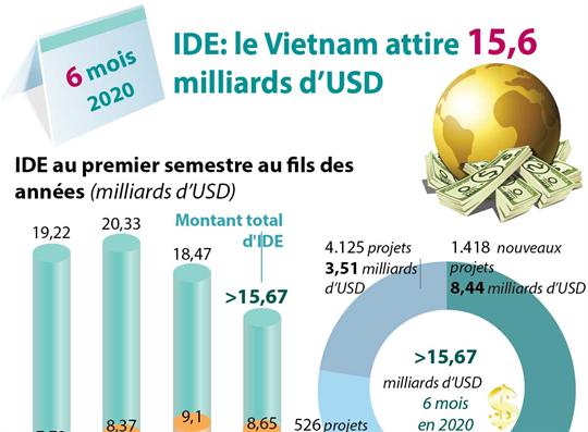 IDE: le Vietnam attire 15,67 milliards de dollars en six mois