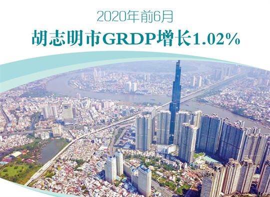 2020年前6月胡志明市GRDP增长1.02%
