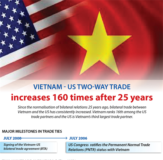 Vietnam - US two-way trade increases 160 times after 25 years