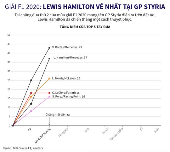 Giải F1 2020: Lewis Hamilton về nhất tại GP Styria