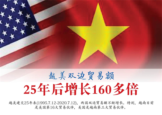 越美双边贸易额25年后增长160多倍
