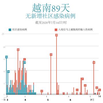 越南89天无新增社区感染病例
