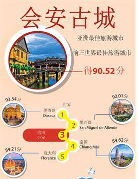 会安被评选为亚洲最佳旅游城市