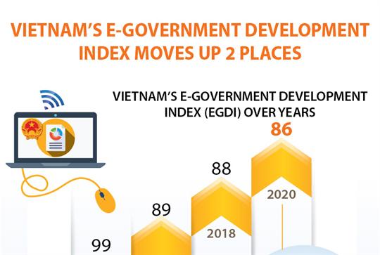 Vietnam's e-government development index moves up 2 places.