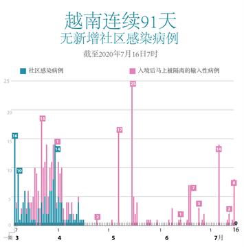 越南连续91天无新增社区感染病例