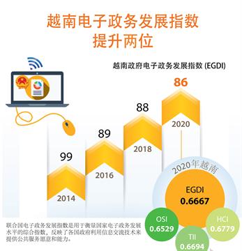 越南电子政务发展指数提升两位