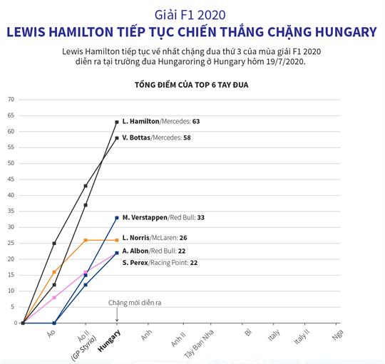 Giải F1 2020: Lewis Hamilton tiếp tục chiến thắng chặng Hungary