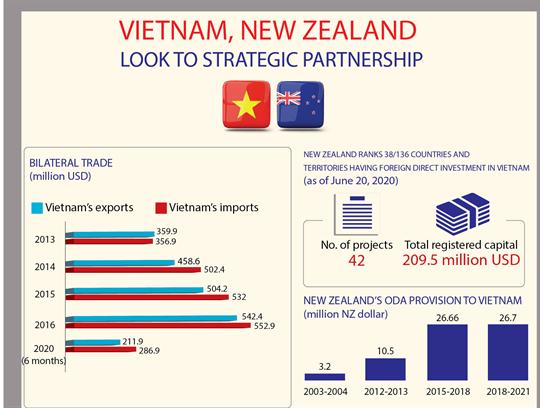 Vietnam, New Zealand look to strategic partnership