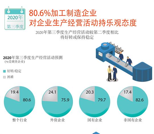80.6%加工制造企业对企业生产经营活动持乐观态度