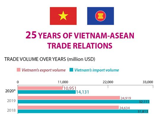 25 years of Vietnam-ASEAN trade relations