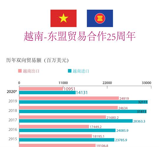 越南-东盟贸易合作25周年