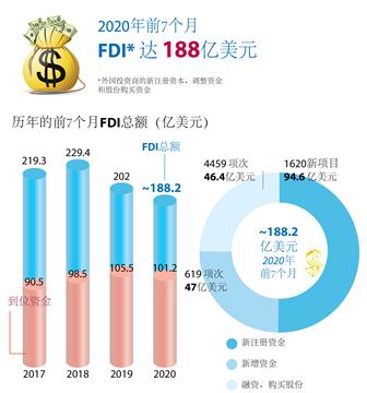 2020前7个月越南FDI达188亿美元