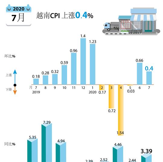 2020年7月越南CPI 上涨0.4%