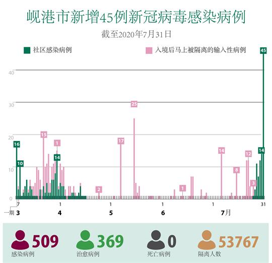 新冠肺炎疫情:岘港市新增45例社区感染病例