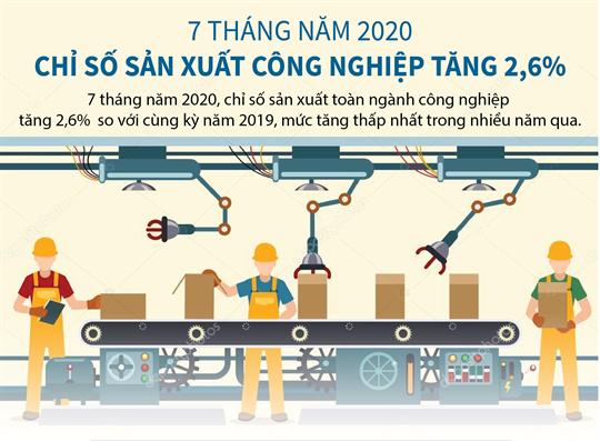 7 tháng năm 2020, chỉ số sản xuất công nghiệp tăng 2,6%