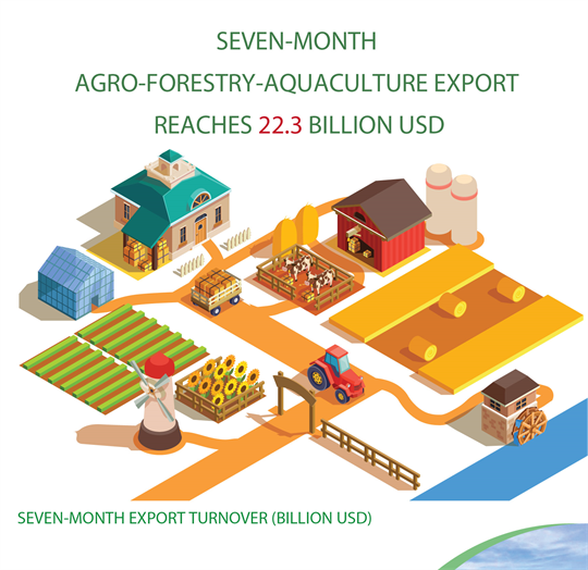 Seven-month agro-forestry-aquaculture export reaches 22.3 billion USD