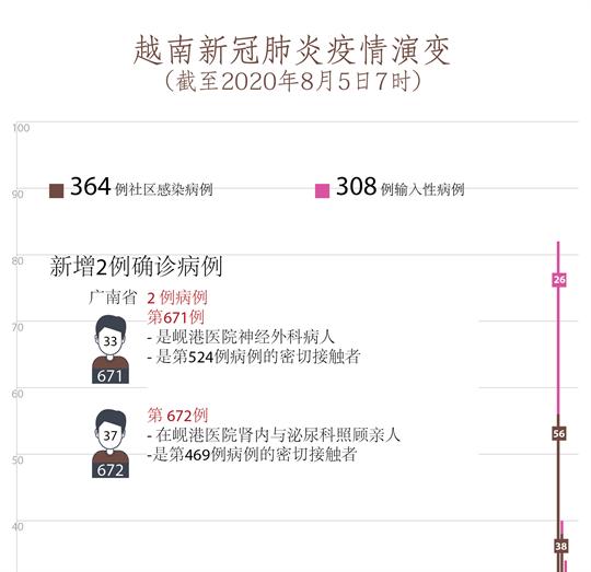 8月5日上午越南新增2例确诊病例