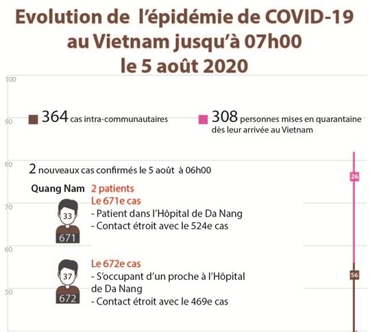 Evolution de  l'épidémie de COVID-19 au Vietnam jusqu'à 07h00  le 5 août 2020