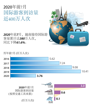 今年前7月越南接待国际游客人数同比下降61.6%
