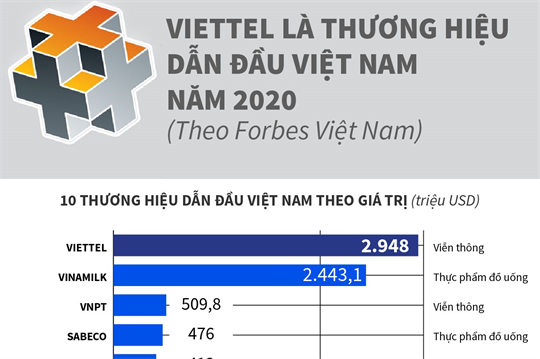 Viettel là thương hiệu dẫn đầu Việt Nam năm 2020 (Theo Forbes Việt Nam)