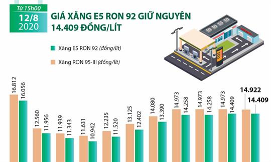 Giá xăng E5 RON 92 giữ nguyên 14.409 đồng/lít
