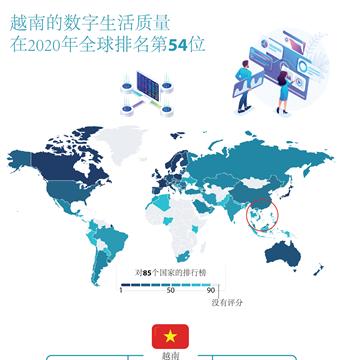 越南的数字生活质量 在2020年全球排名第54位