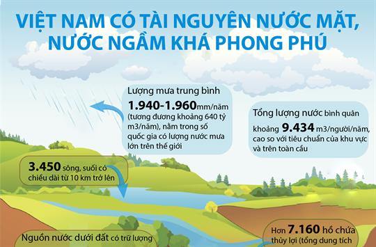Việt Nam có tài nguyên nước mặt, nước ngầm khá phong phú