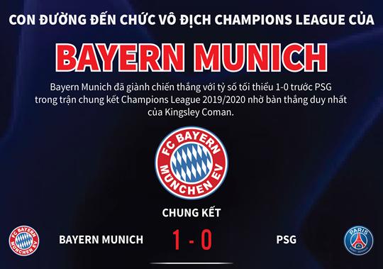 Con đường đến chức vô địch Champions League của Bayern Munich