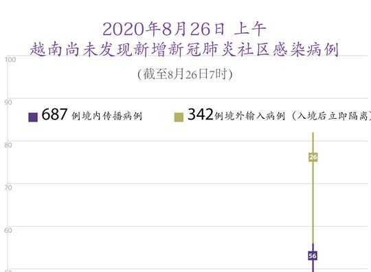 图表新闻:越南无新增新冠肺炎确诊病例