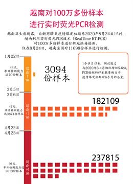 越南对100万多份样本进行实时荧光PCR检测