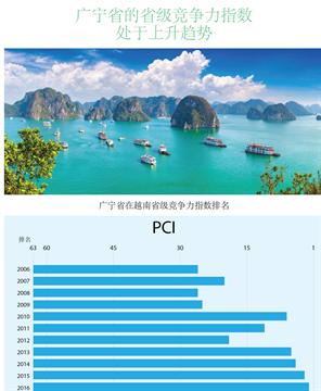 广宁省的升级竞争力指数处于上升趋势